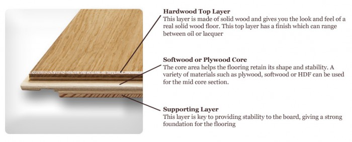 Choosing The Right Hardwood Flooring Janet Brooks Design